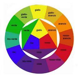 Le teorie del colore-250x250