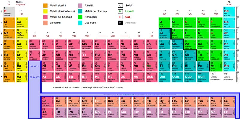 tavola periodica-1-800x400