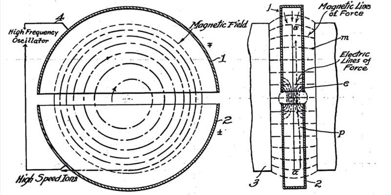 Diagramma del ciclotrone-6-800x400